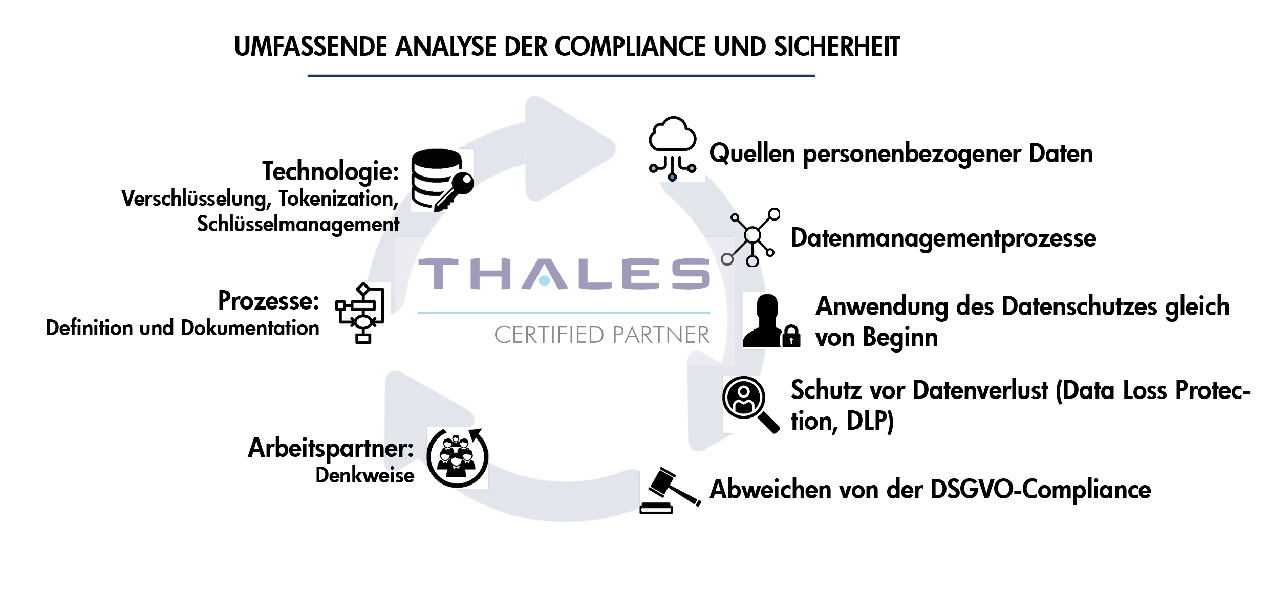 Umfassende analyse der compliance und sicherheit
