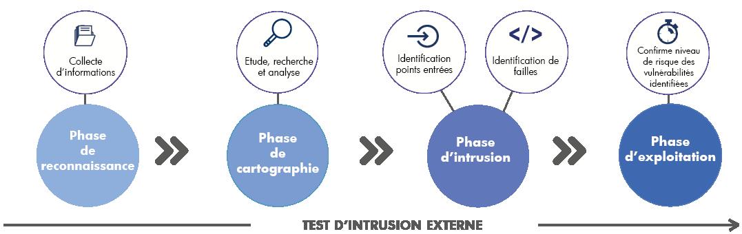 Schema test intrusion externe