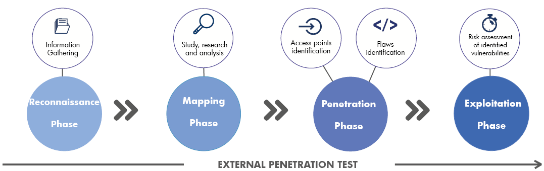 Steps of an exteral penetration test