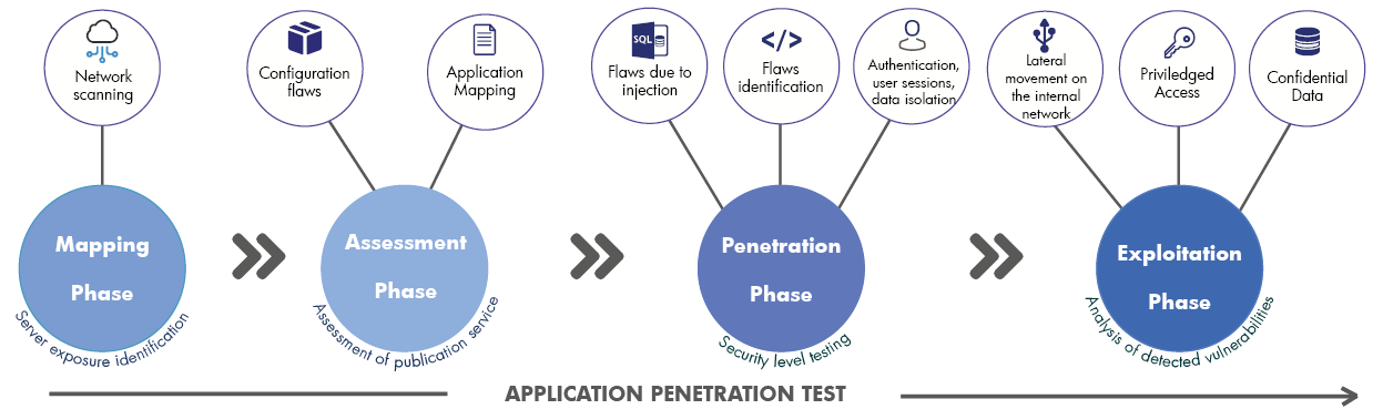 Steps of an application penetration test