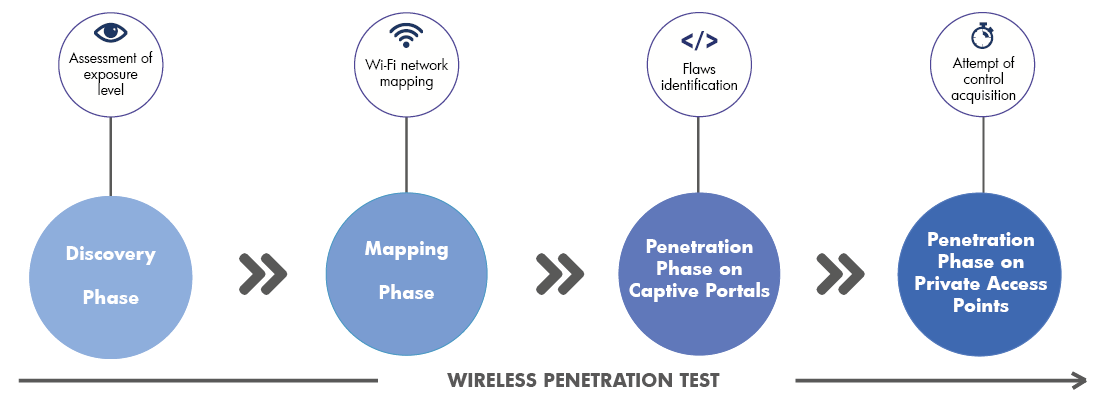 Steps of a wireless penetration test