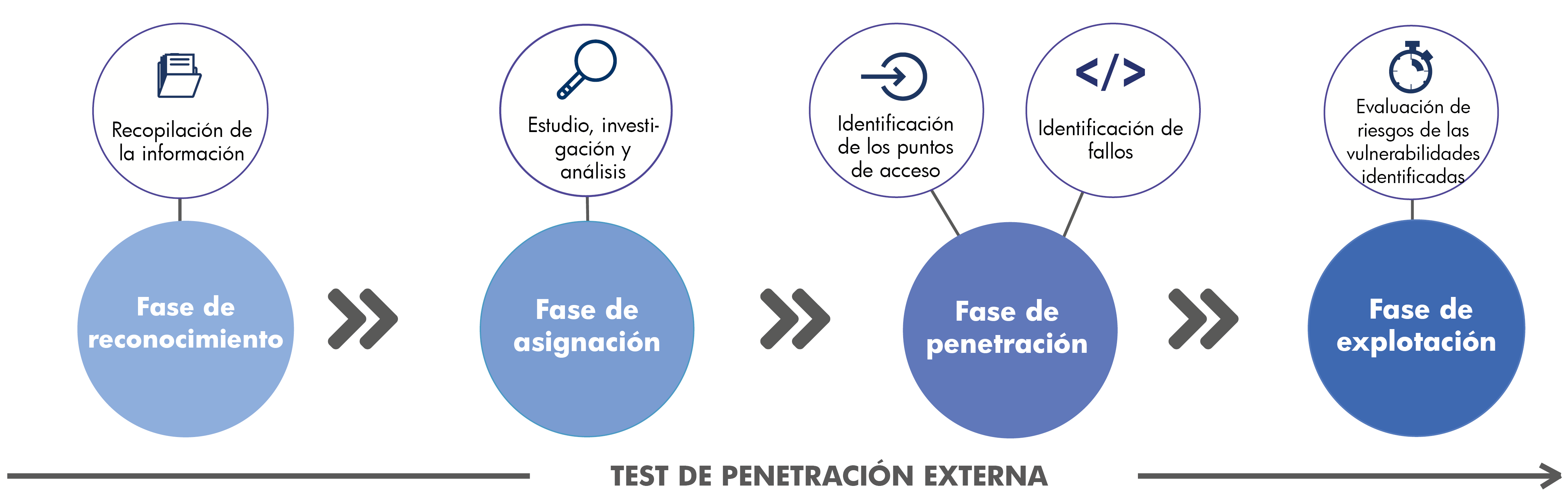 Schema test intrusion externe