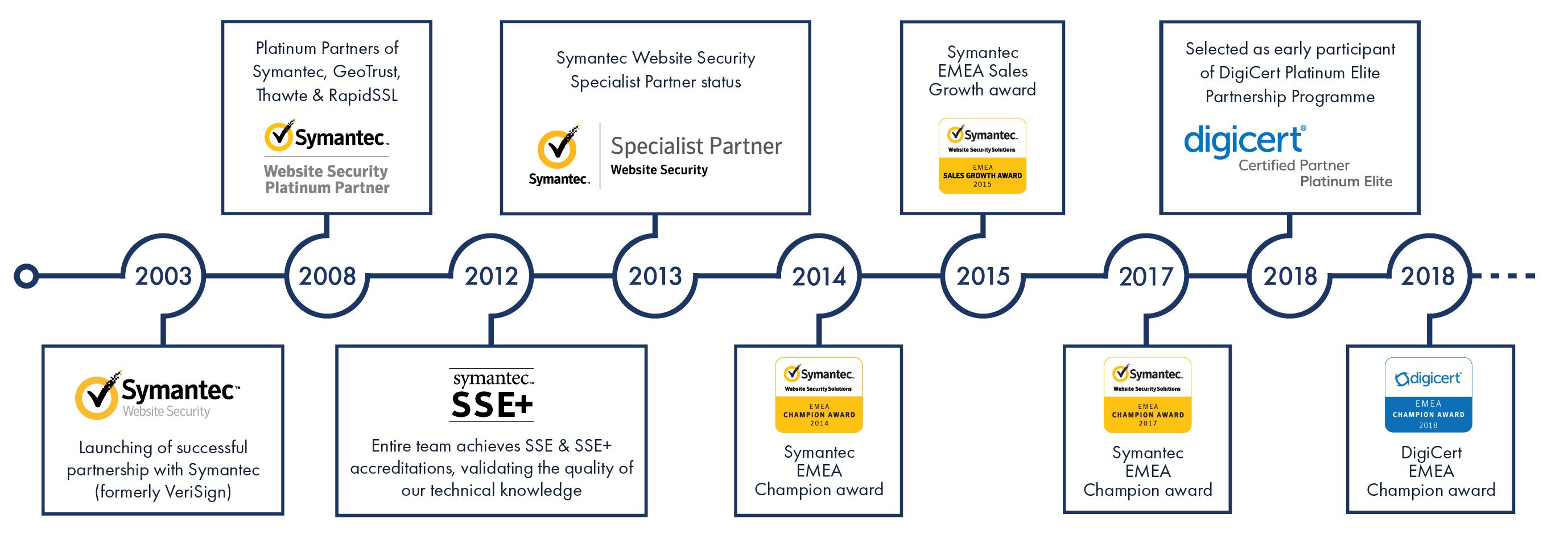 SSL247® - DigiCert Platinum Elite Partners and EMEA Champions