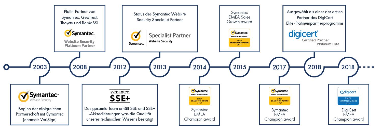 Unsere Meilensteine mit DigiCert und Symantec Website Security