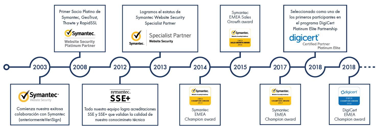 Nuestros logros con DigiCert y Symantec Website Security