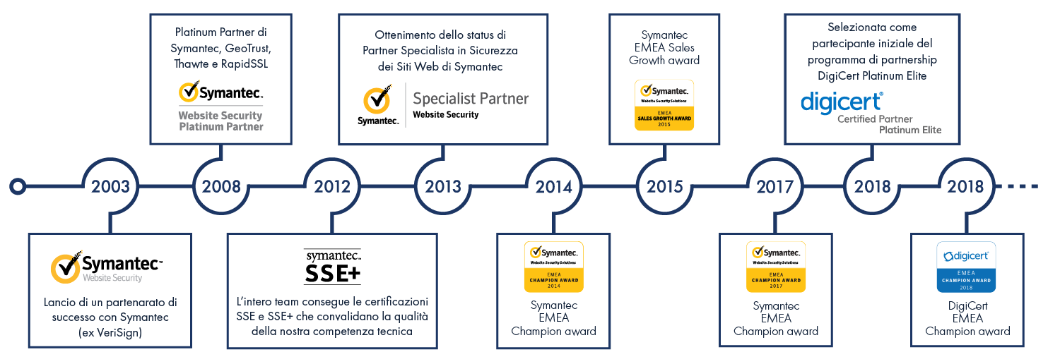 Traguardi segnati con DigiCert e Symantec Website Security