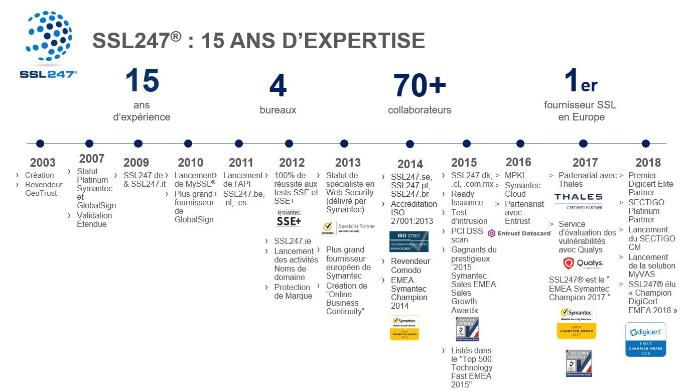 SSl247 Timeline 2003-2018