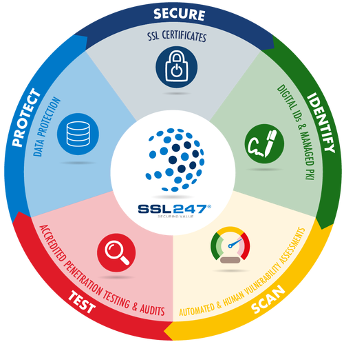 Online Business Continuity Wheel - English
